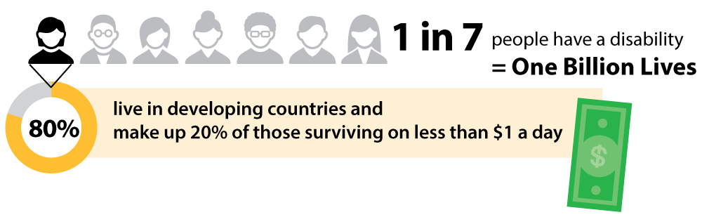 Info Graphic: 1in 7 people have a disability = One Billion Lives. 80% live in developing countries and make up 20% of those surviving on less than $1 a day.